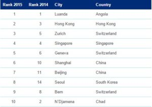 List of most expensive cities in the world