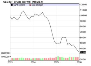 Oil crash in Angola